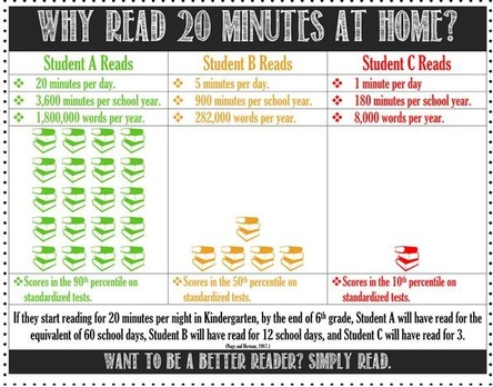Reading is IMPORTANT! - Stories Creek Elementary Library